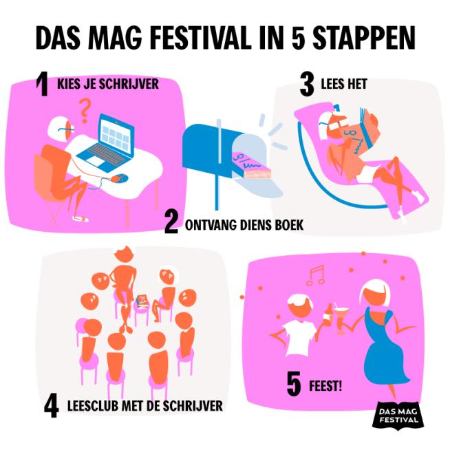 DMF_5stappen